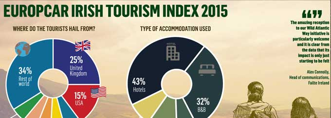 Europcar Tourism Index infrographic